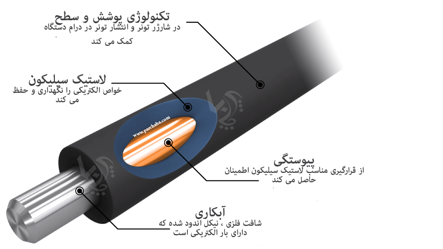 اجزا ساختاری مگنت رولر کارتریج لیزری