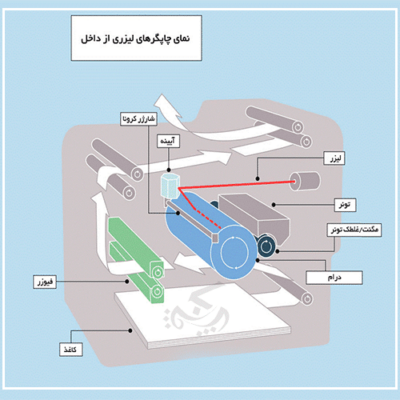 نمای داخلی پرینتر لیزری